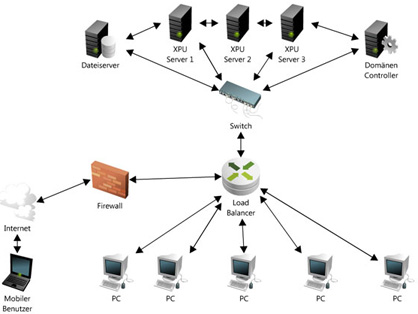 xp_unlimited_netzwerk